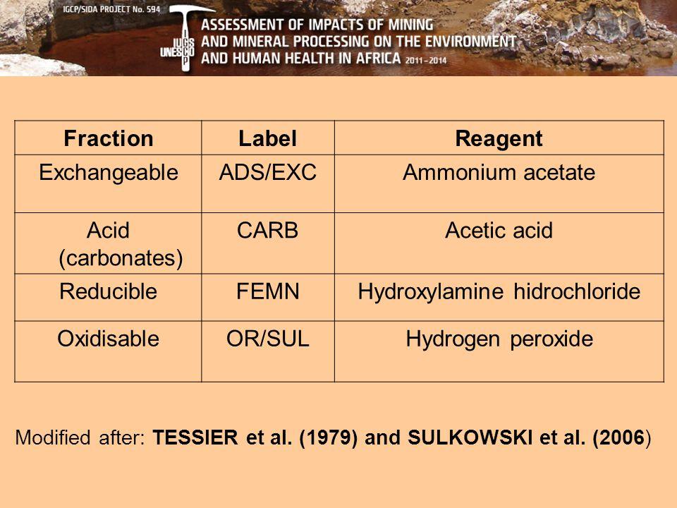 FractionLabelReagent ExchangeableADS/EXCAmmonium acetate Acid (carbonates) CARBAcetic acid ReducibleFEMNHydroxylamine hidrochloride OxidisableOR/SULHydrogen peroxide Modified after: TESSIER et al.