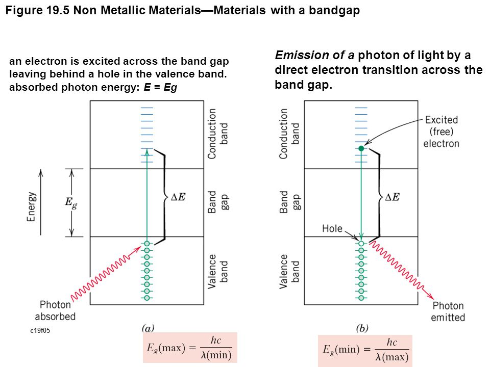 c19f05 Figure 19.5 Non Metallic Materials—Materials with a bandgap an electron is excited across the band gap leaving behind a hole in the valence band.