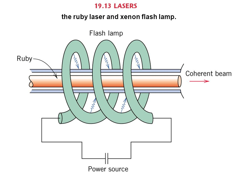 the ruby laser and xenon flash lamp.