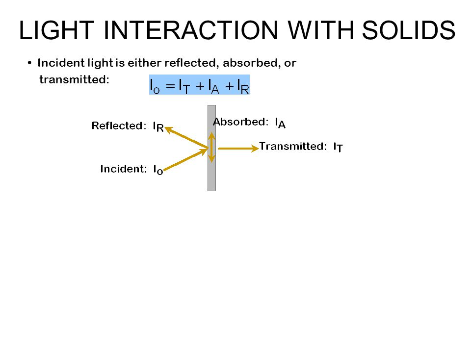 Incident light is either reflected, absorbed, or transmitted: LIGHT INTERACTION WITH SOLIDS