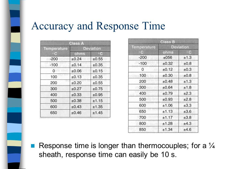 Accuracy and Response Time Response time is longer than thermocouples; for a ¼ sheath, response time can easily be 10 s.