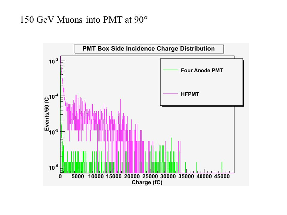 150 GeV Muons into PMT at 90°