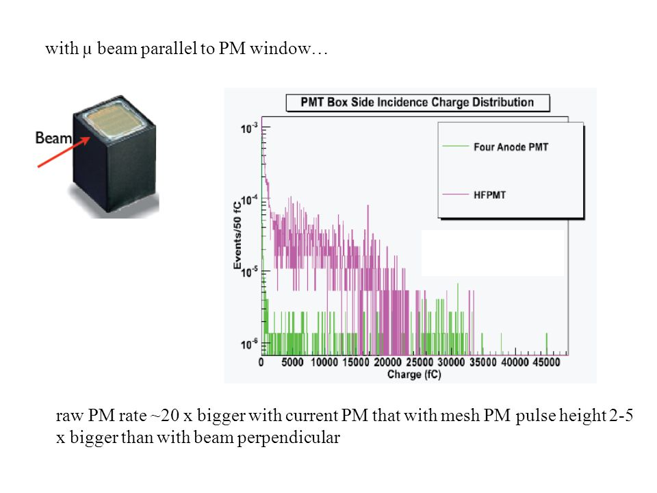 with µ beam parallel to PM window… raw PM rate ~20 x bigger with current PM that with mesh PMpulse height 2-5 x bigger than with beam perpendicular