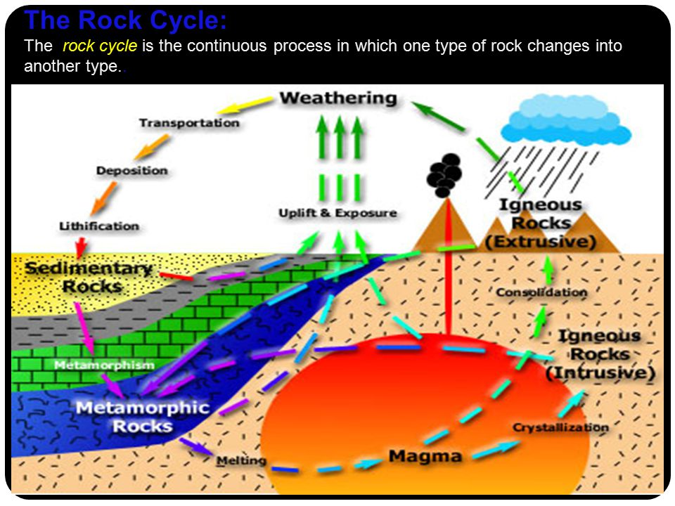 The Rock Cycle: The rock cycle is the continuous process in which one type of rock changes into another type..