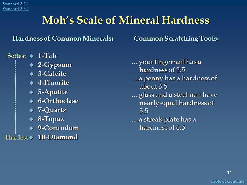Moh's Scale of Mineral Hardness  1-Talc  2-Gypsum  3-Calcite  4-Fluorite  5-Apatite  6-Orthoclase  7-Quartz  8-Topaz  9-Corundum  10-Diamond