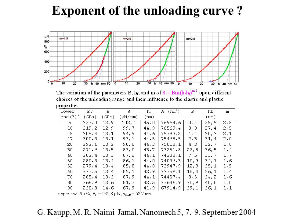 Exponent of the unloading curve ? G. Kaupp, M. R. Naimi-Jamal, Nanomech 5, 7.-9. September 2004
