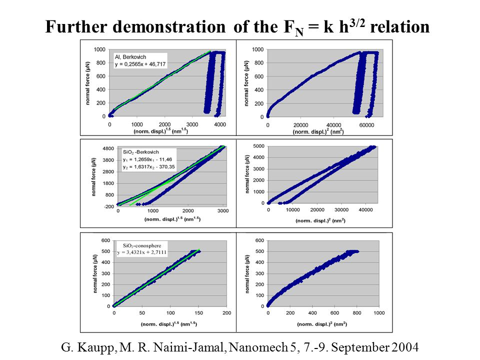 Further demonstration of the F N = k h 3/2 relation G. Kaupp, M. R. Naimi-Jamal, Nanomech 5, 7.-9. September 2004
