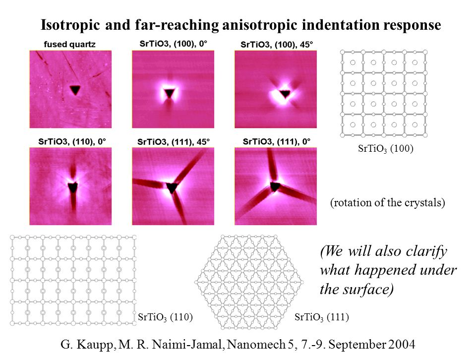 (We will also clarify what happened under the surface) Isotropic and far-reaching anisotropic indentation response SrTiO 3 (100) SrTiO 3 (110)SrTiO 3