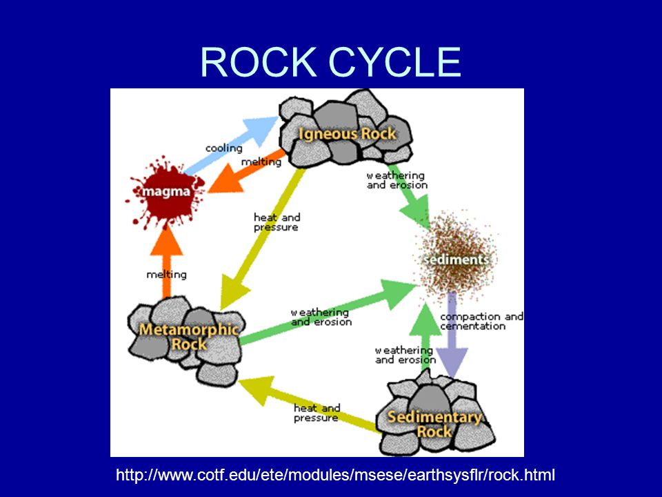 ROCK CYCLE http://www.cotf.edu/ete/modules/msese/earthsysflr/rock.html
