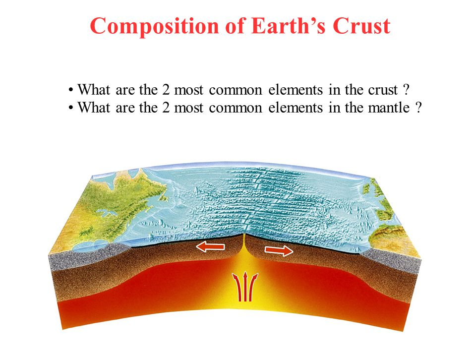 Composition of Earth's Crust What are the 2 most common elements in the crust ? What are the 2 most common elements in the mantle ?