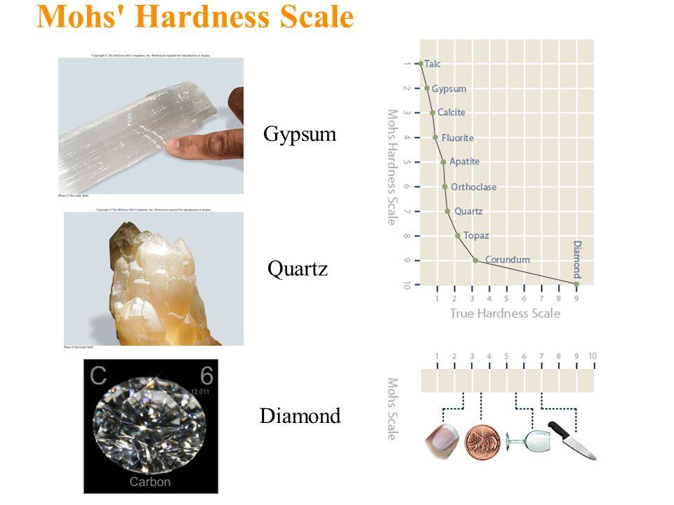 Mohs' Hardness Scale Gypsum Quartz Diamond