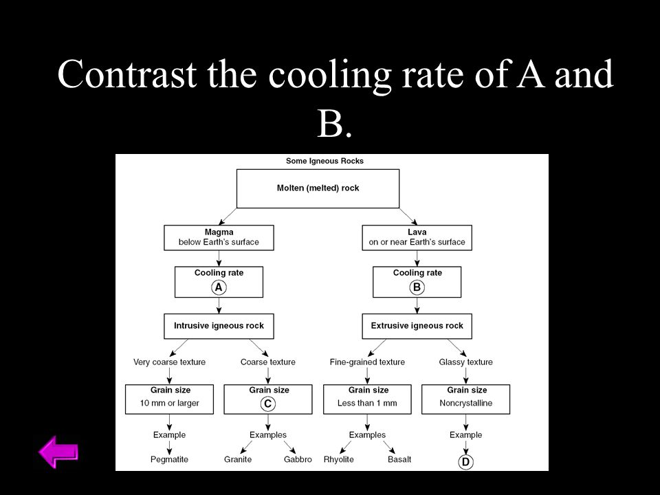 Contrast the cooling rate of A and B.
