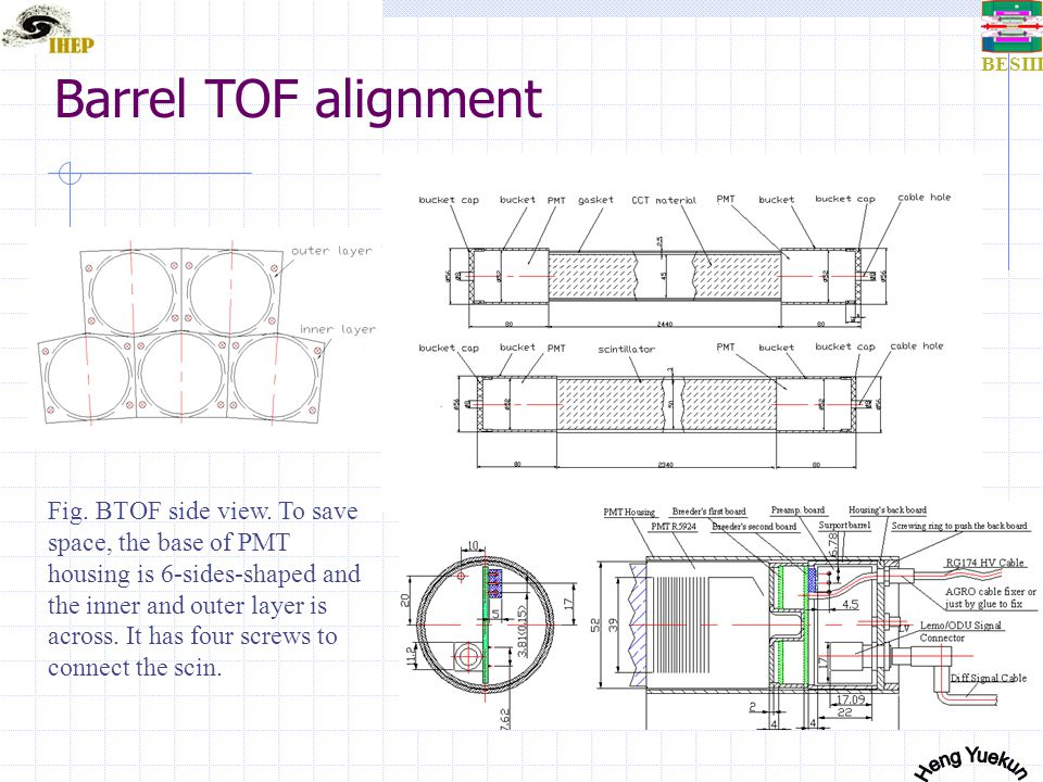 BESIII Fig.Assembly of barrel TOF. Barrel TOF alignment Fig.
