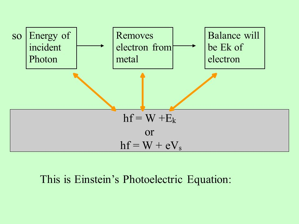 so This is Einstein's Photoelectric Equation: hf = W +E k or hf = W + eV s Energy of incident Photon Removes electron from metal Balance will be Ek of electron
