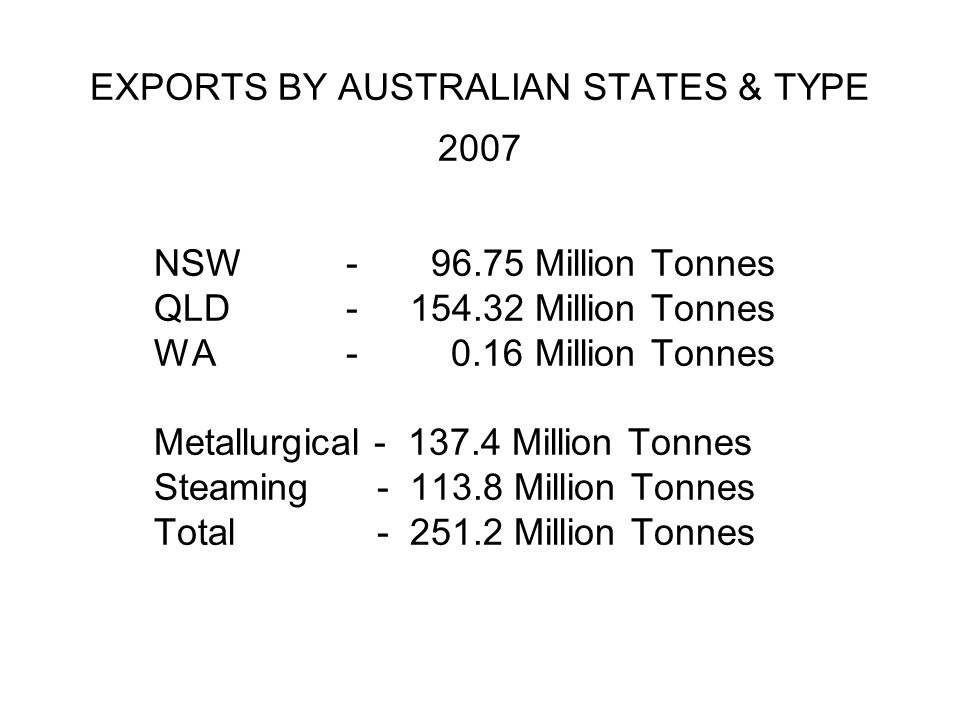 EXPORTS BY AUSTRALIAN STATES & TYPE 2007 NSW- 96.75 Million Tonnes QLD- 154.32 Million Tonnes WA- 0.16 Million Tonnes Metallurgical - 137.4 Million To