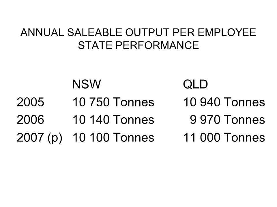 ANNUAL SALEABLE OUTPUT PER EMPLOYEE STATE PERFORMANCE NSWQLD 200510 750 Tonnes 10 940 Tonnes 200610 140 Tonnes 9 970 Tonnes 2007 (p)10 100 Tonnes11 000 Tonnes