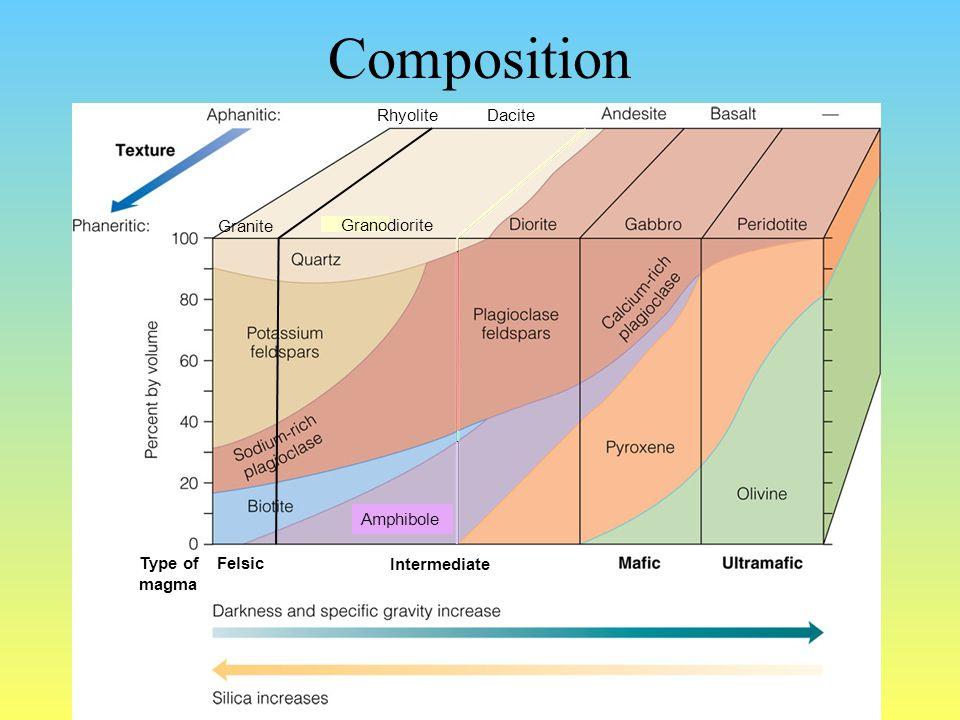 Composition Amphibole Intermediate FelsicType of magma Granite Rhyolite Dacite Granodiorite