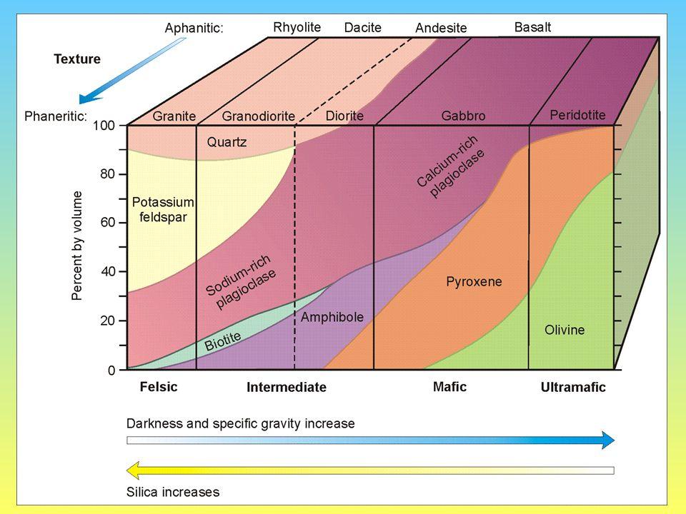 F(elsic), I(intermediate), M(afic), U(ltramafic) Is the rock felsic, intermediate, mafic, or ultramafic.