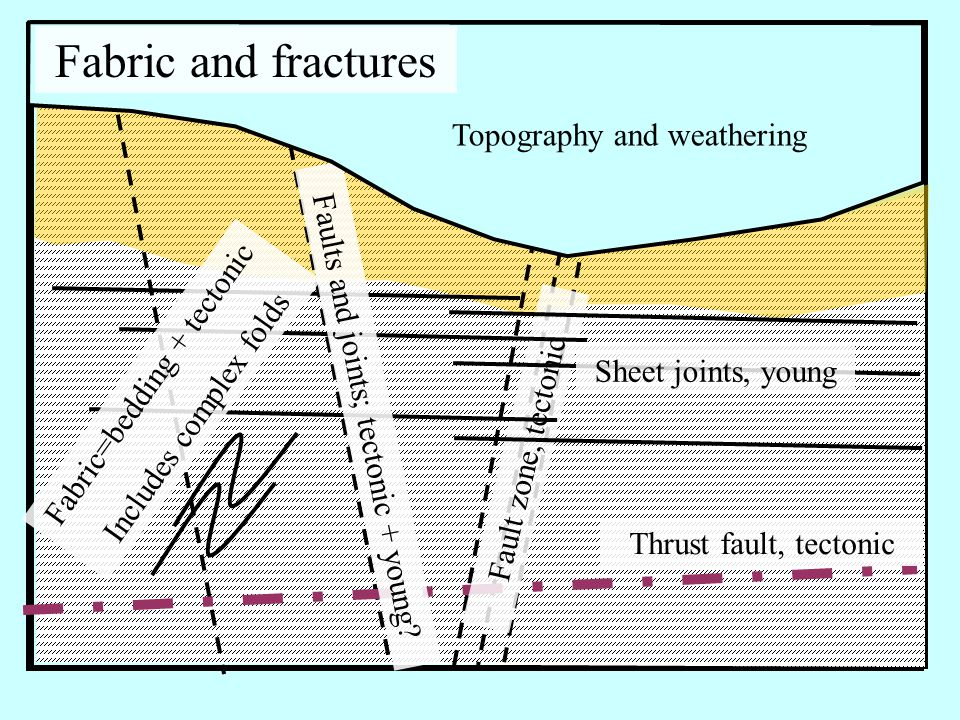 Fault zone, tectonic Thrust fault, tectonic Sheet joints, young Fabric=bedding + tectonic Includes complex folds Faults and joints; tectonic + young.