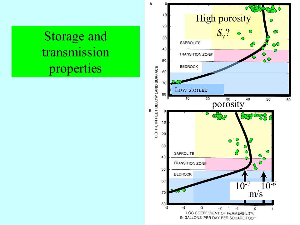 Storage and transmission properties High porosity S y porosity Low storage 10 -7 10 -6 m/s