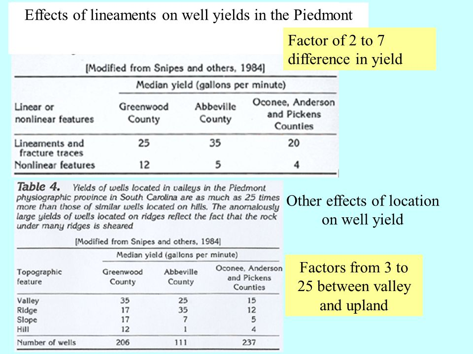 Effects of lineaments on well yields in the Piedmont Other effects of location on well yield Factor of 2 to 7 difference in yield Factors from 3 to 25 between valley and upland