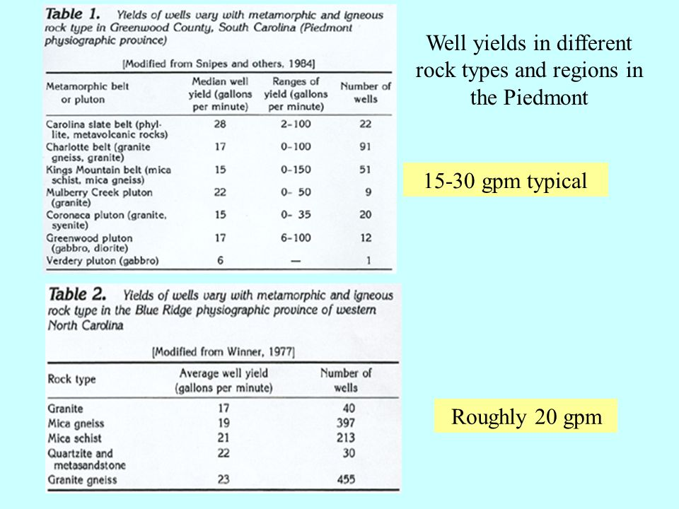 Well yields in different rock types and regions in the Piedmont 15-30 gpm typical Roughly 20 gpm