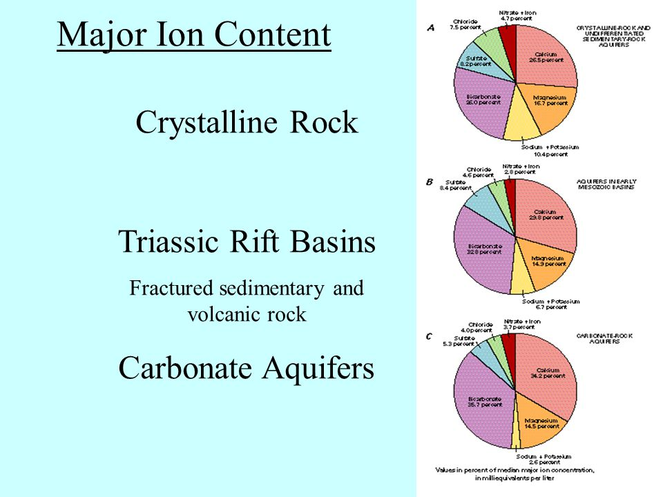 Crystalline Rock Triassic Rift Basins Fractured sedimentary and volcanic rock Carbonate Aquifers Major Ion Content