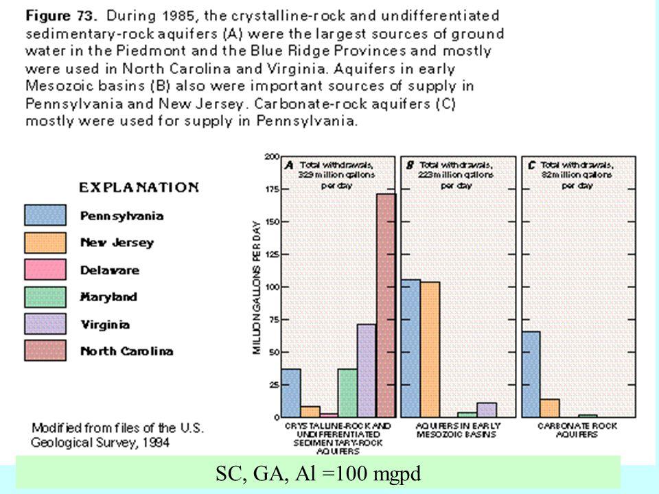 SC, GA, Al =100 mgpd
