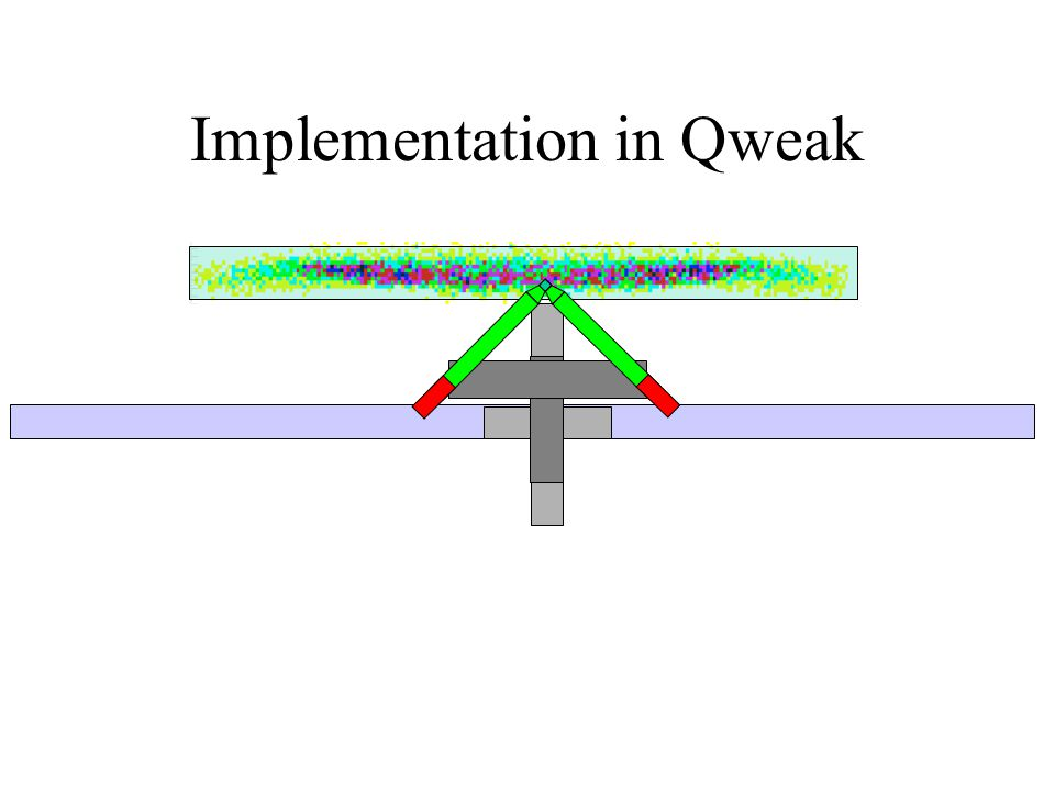 Implementation in Qweak