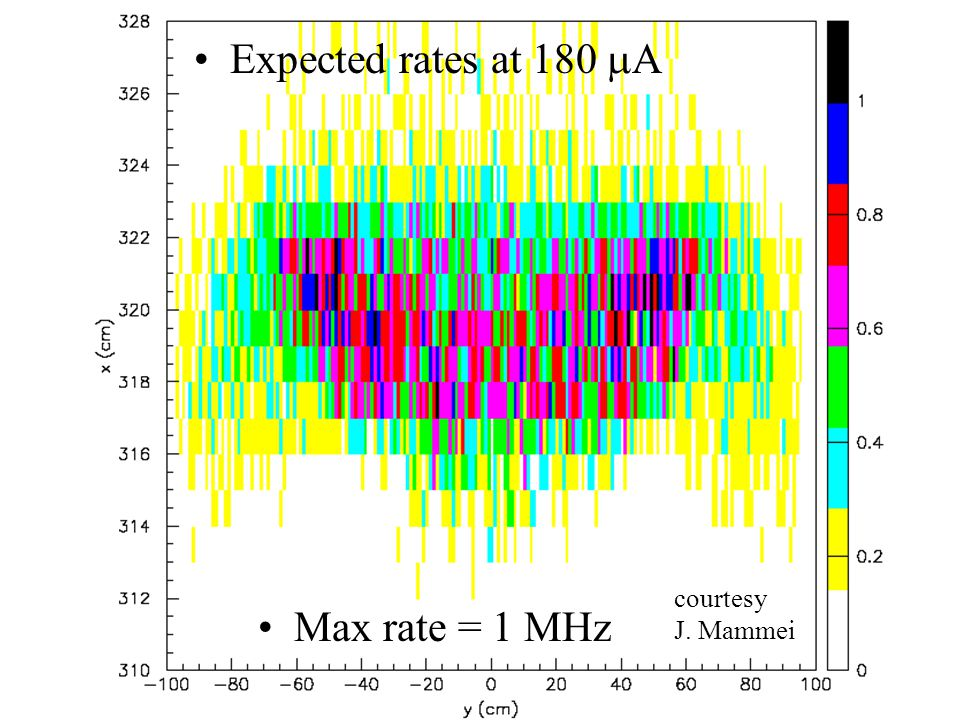Expected rates at 180  A Max rate = 1 MHz courtesy J. Mammei