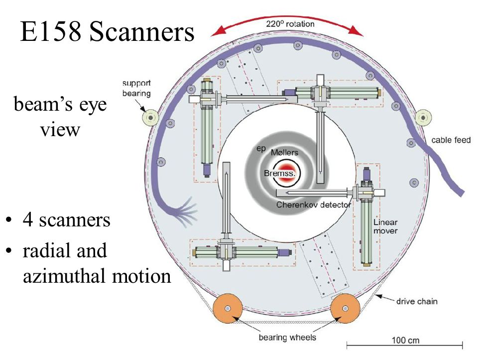 E158 Scanners 4 scanners radial and azimuthal motion beam's eye view