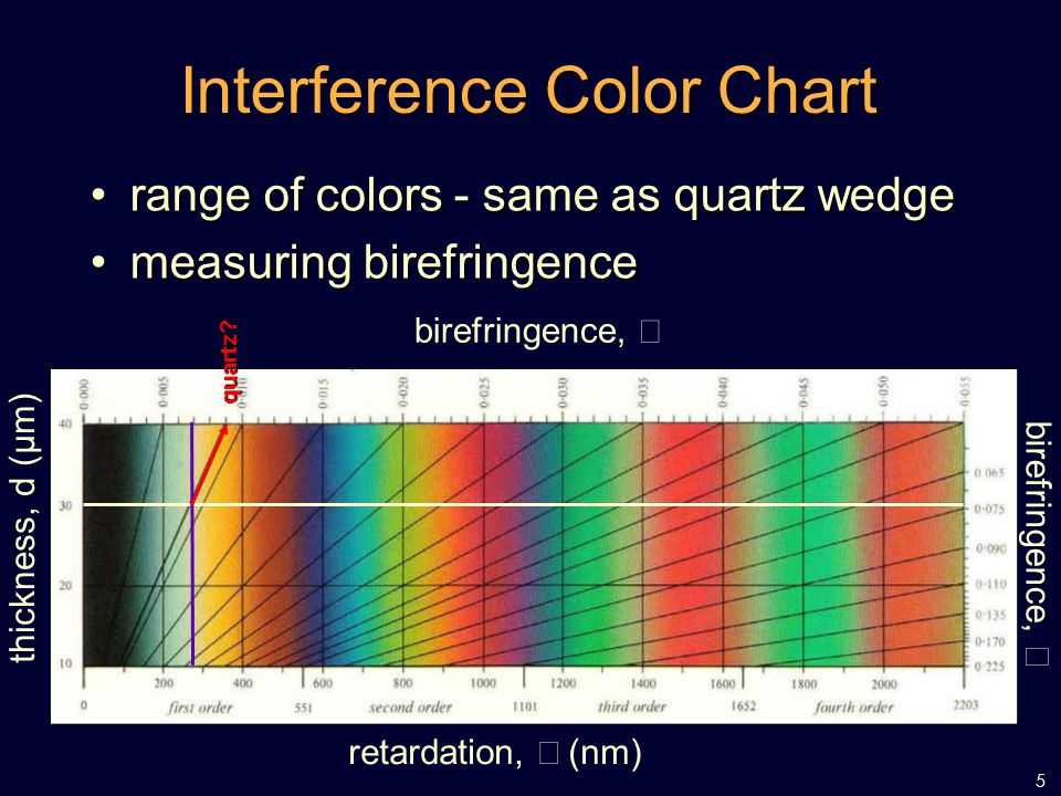 5 Interference Color Chart Thickness D Um Retardation Nm