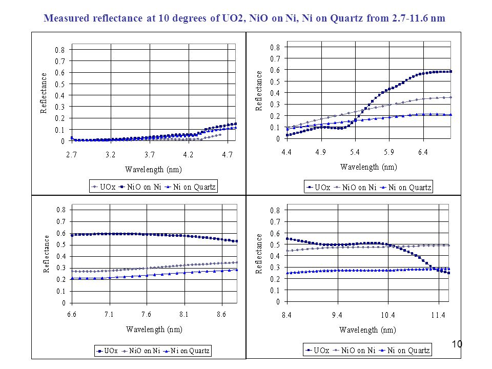 10 Measured reflectance at 10 degrees of UO2, NiO on Ni, Ni on Quartz from 2.7-11.6 nm