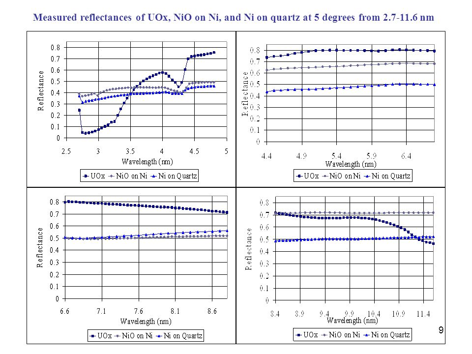 9 Measured reflectances of UOx, NiO on Ni, and Ni on quartz at 5 degrees from 2.7-11.6 nm
