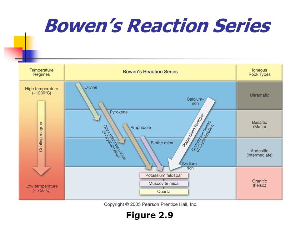 Figure 2.9 Bowen's Reaction Series