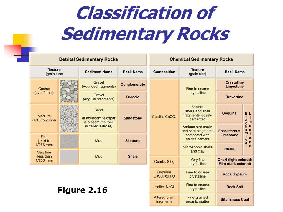 Classification of Sedimentary Rocks Figure 2.16