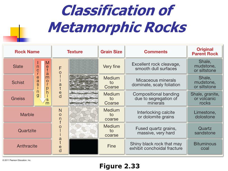 Classification of Metamorphic Rocks Figure 2.33