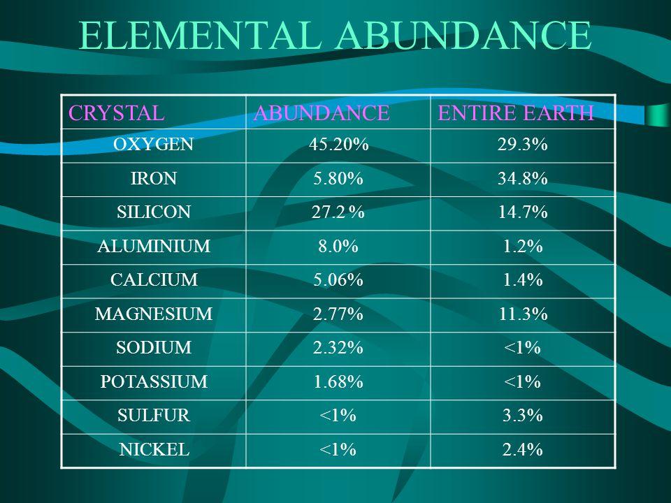 ELEMENTAL ABUNDANCE CRYSTALABUNDANCEENTIRE EARTH OXYGEN45.20%29.3% IRON5.80%34.8% SILICON27.2 %14.7% ALUMINIUM8.0%1.2% CALCIUM5.06%1.4% MAGNESIUM2.77%11.3% SODIUM2.32%<1% POTASSIUM1.68%<1% SULFUR<1%3.3% NICKEL<1%2.4%