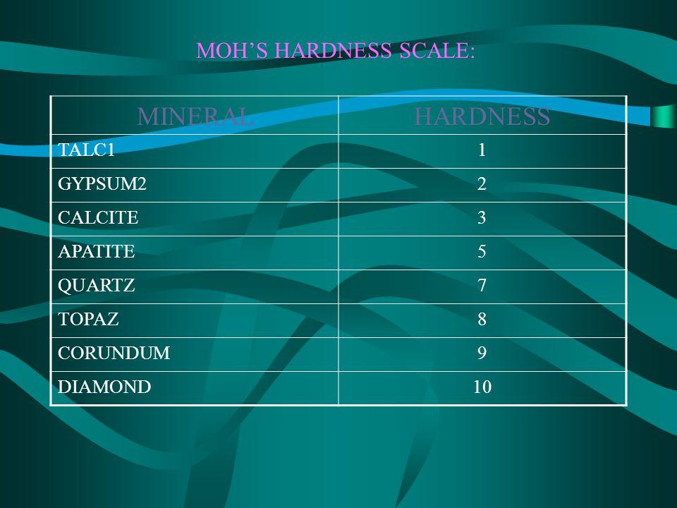 MOH'S HARDNESS SCALE: MINERALHARDNESS TALC11 GYPSUM22 CALCITE3 APATITE5 QUARTZ7 TOPAZ8 CORUNDUM9 DIAMOND10