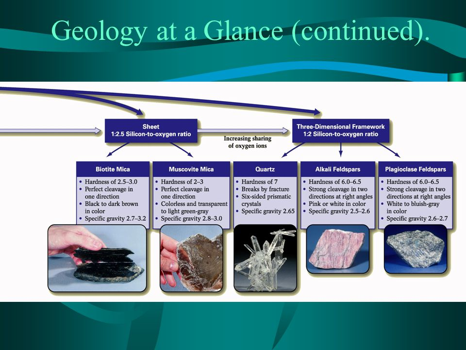 Geology at a Glance (continued).