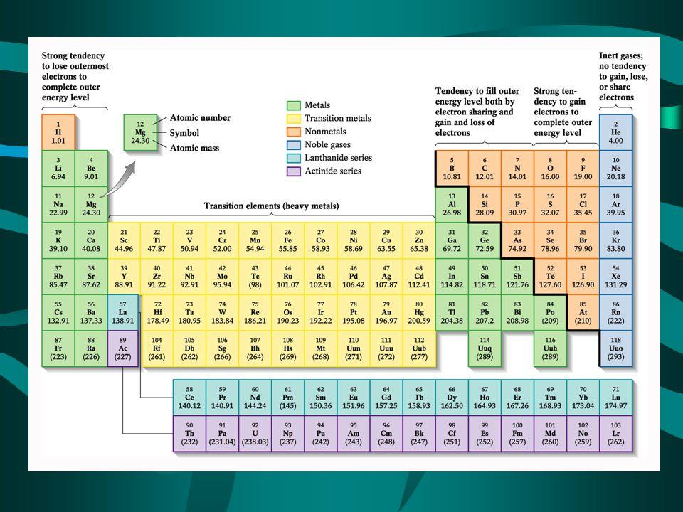 DIAMETERS OF IONS