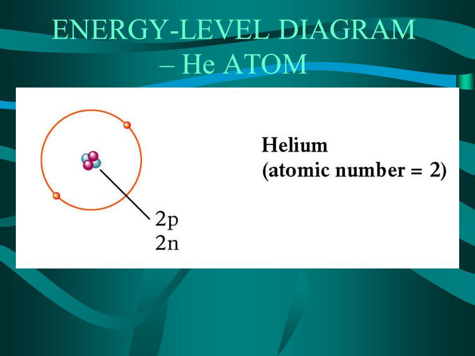 ENERGY-LEVEL DIAGRAM – Li ATOM