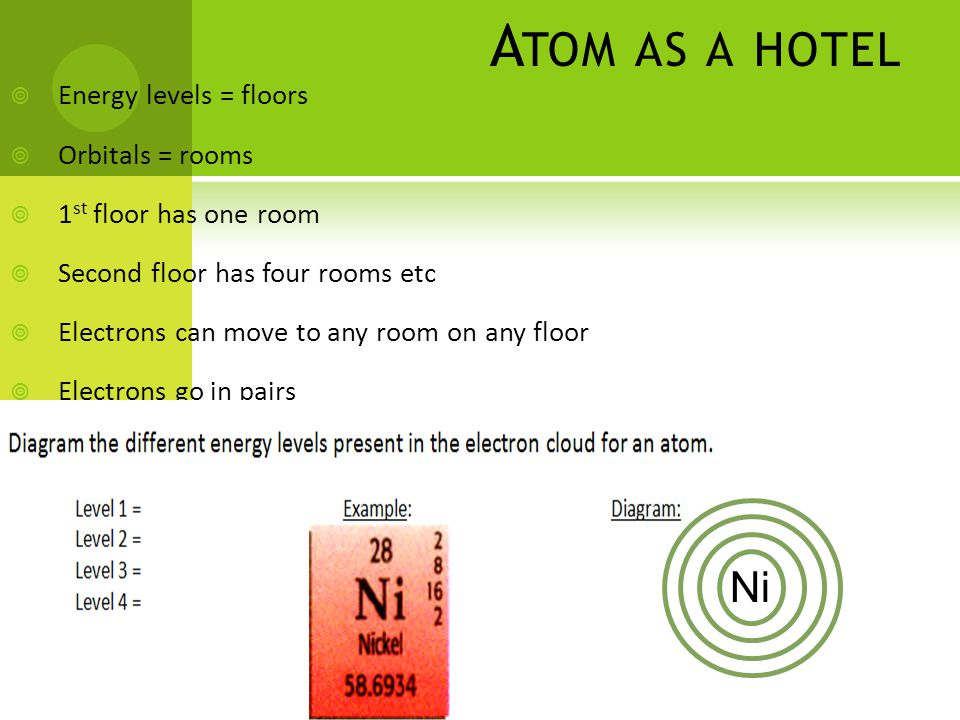 A TOM AS A HOTEL  Energy levels = floors  Orbitals = rooms  1 st floor has one room  Second floor has four rooms etc  Electrons can move to any room on any floor  Electrons go in pairs Ni