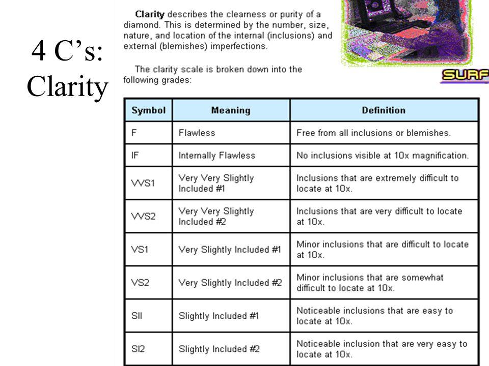 4 C's: Clarity