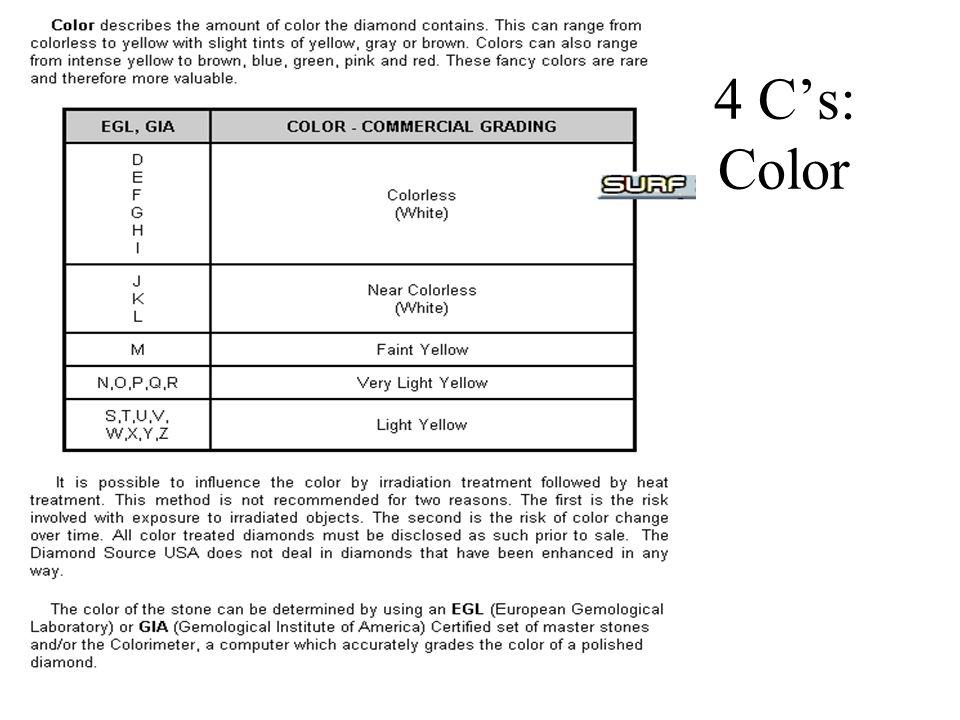 4 C's: Color