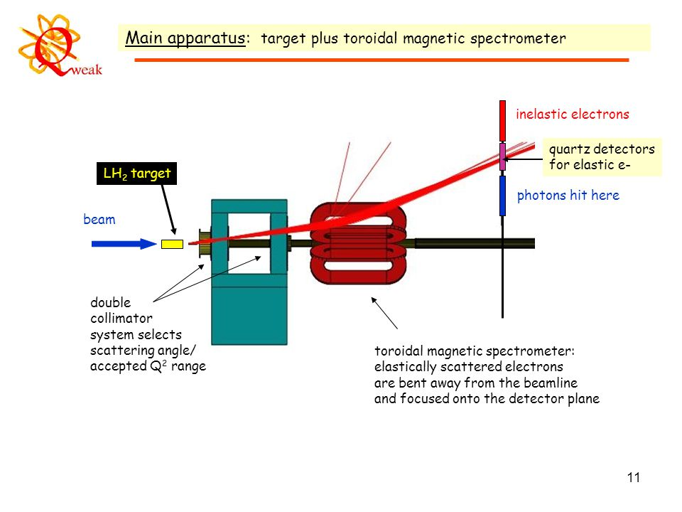 11 Main apparatus: target plus toroidal magnetic spectrometer beam double collimator system selects scattering angle/ accepted Q 2 range toroidal magnetic spectrometer: elastically scattered electrons are bent away from the beamline and focused onto the detector plane photons hit here inelastic electrons quartz detectors for elastic e- LH 2 target