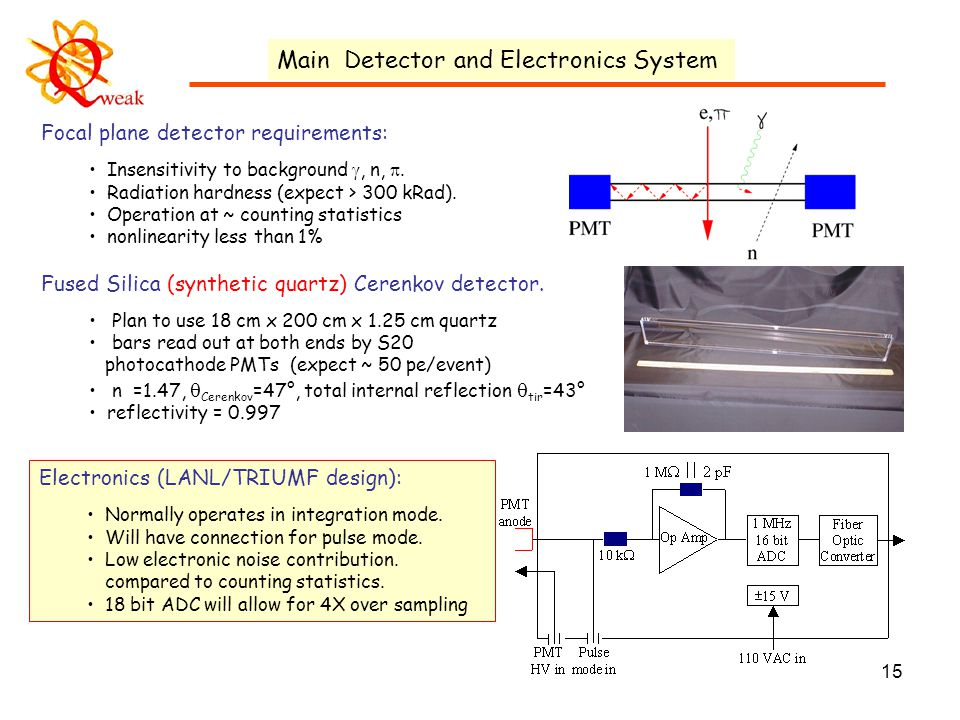15 Main Detector and Electronics System Focal plane detector requirements: Insensitivity to background , n, .