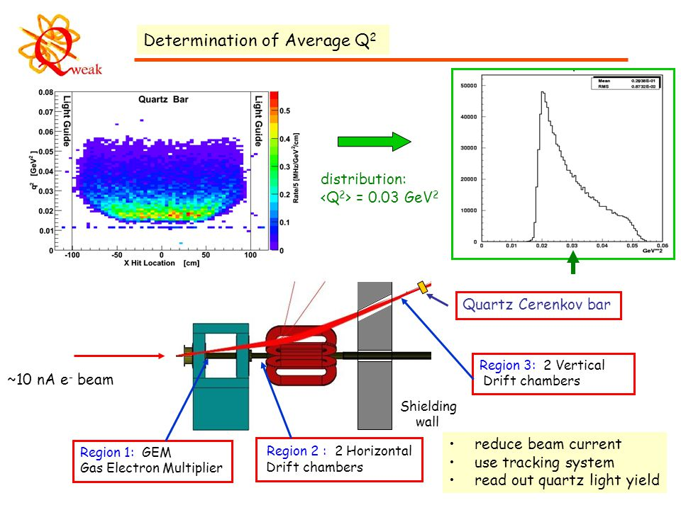 16 Determination of Average Q 2 ~10 nA e - beam Region 1: GEM Gas Electron Multiplier Region 2 : 2 Horizontal Drift chambers Region 3: 2 Vertical Drift chambers Shielding wall Quartz Cerenkov bar distribution: = 0.03 GeV 2 reduce beam current use tracking system read out quartz light yield