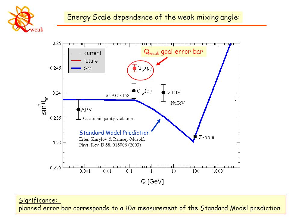4 Energy Scale dependence of the weak mixing angle: Significance: planned error bar corresponds to a 10  measurement of the Standard Model prediction Standard Model Prediction Erler, Kurylov & Ramsey-Musolf, Phys.