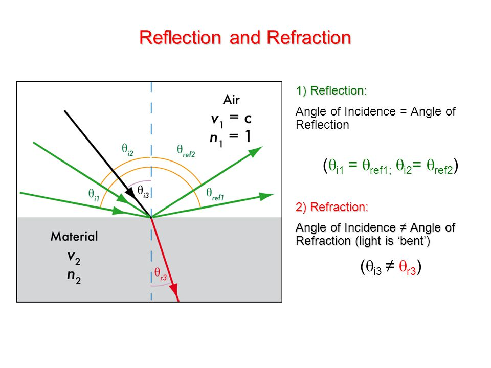 Reflection and Refraction 1) Reflection: Angle of Incidence = Angle of Reflection (  i1 =  ref1;  i2 =  ref2 ) 2) Refraction: Angle of Incidence ≠ Angle of Refraction (light is 'bent') (  i3 ≠  r3 )